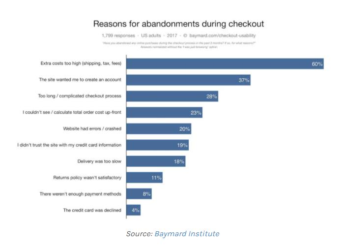 28% of users abandon their carts because the checkout process is too long or complicated.