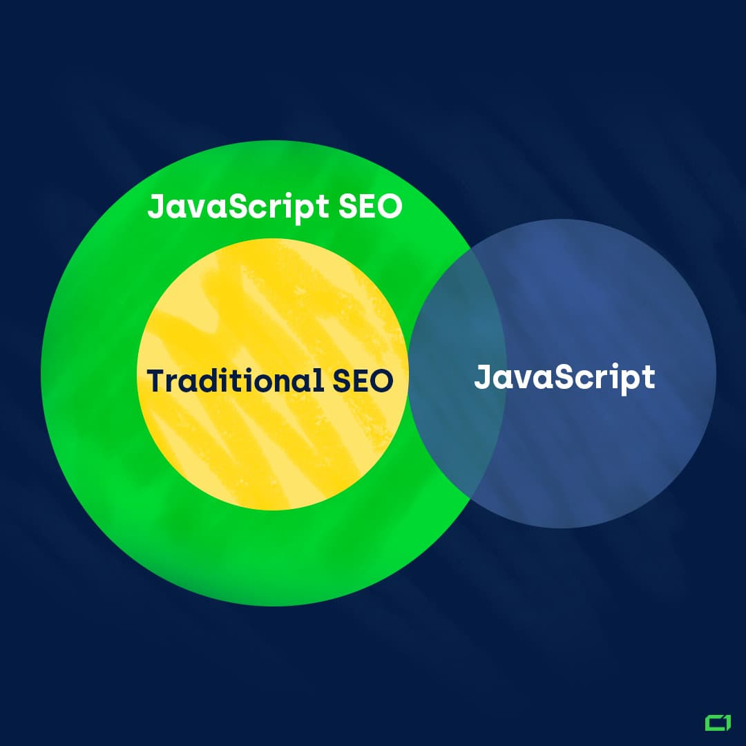 Venn diagram of SEO, JavaScript SEO