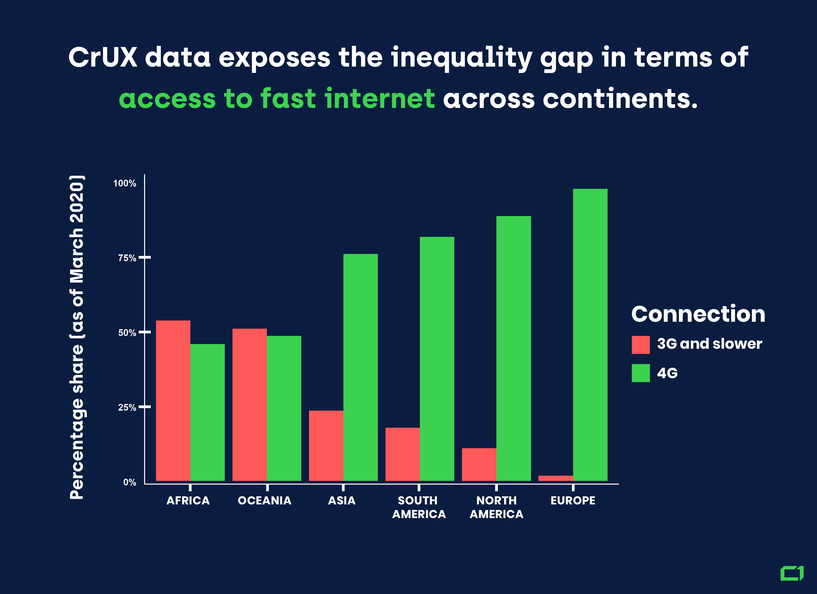 There are major inequalities in access to fast internet on various continents