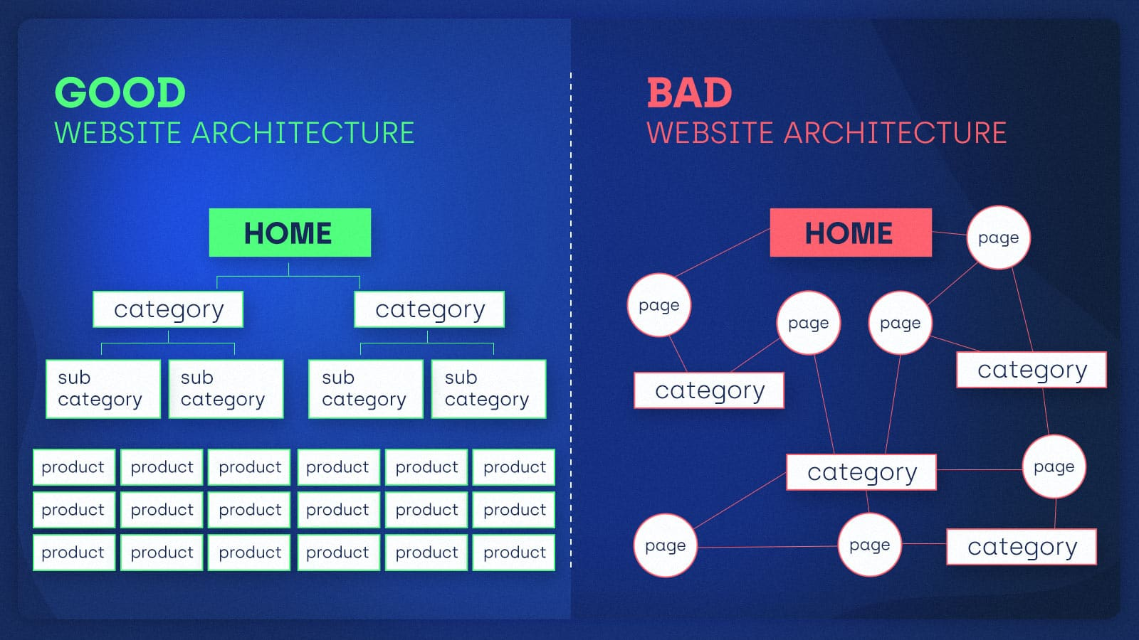 A diagram representing good website architecture that organizes pages into silos and a diagram representing bad website architecture that consists of disorganized, disconnected pages.